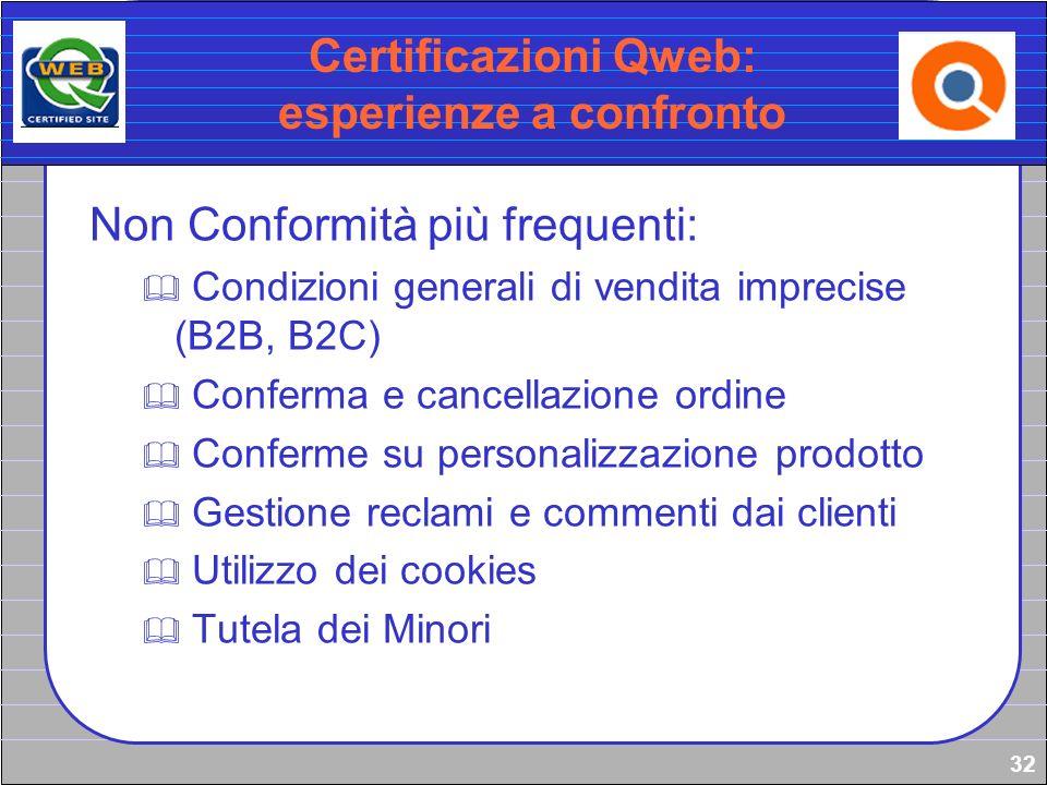 32 Certificazioni Qweb: esperienze a confronto Non Conformità più frequenti: Condizioni generali di vendita imprecise (B2B, B2C) Conferma e cancellazi