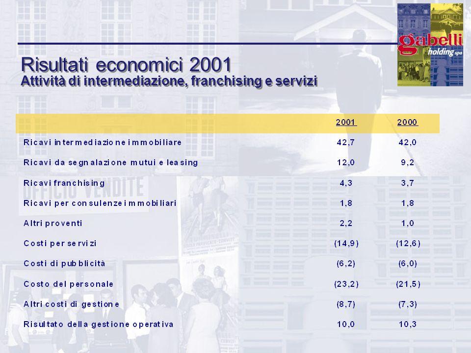Risultati economici 2001 Attività di intermediazione, franchising e servizi