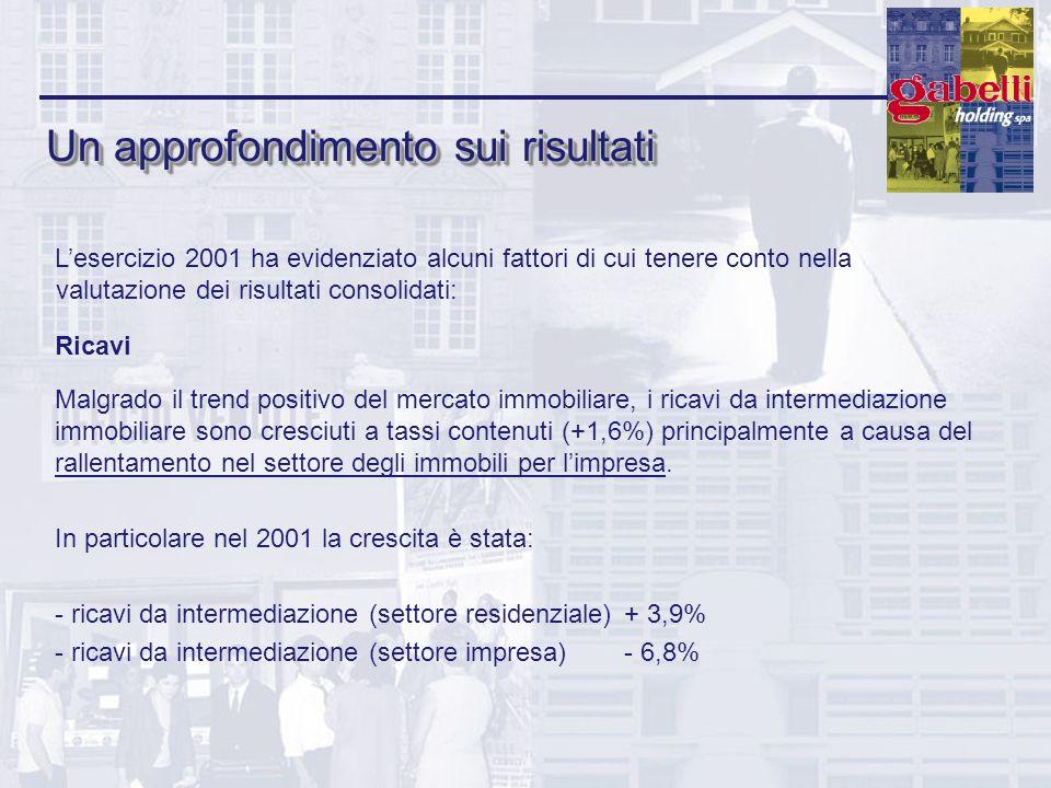 Un approfondimento sui risultati Ricavi Malgrado il trend positivo del mercato immobiliare, i ricavi da intermediazione immobiliare sono cresciuti a t