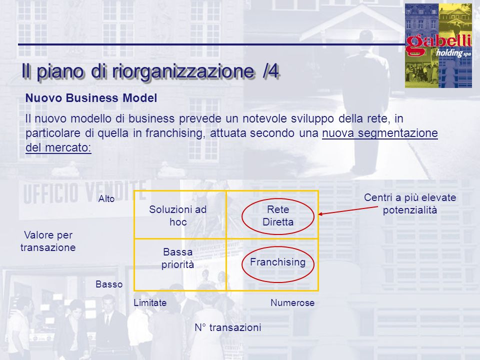 Il piano di riorganizzazione /4 Nuovo Business Model Il nuovo modello di business prevede un notevole sviluppo della rete, in particolare di quella in