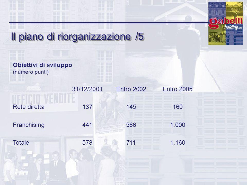 Il piano di riorganizzazione /5 Obiettivi di sviluppo (numero punti) 31/12/2001Entro 2002Entro 2005 Rete diretta137145160 Franchising4415661.000 Total
