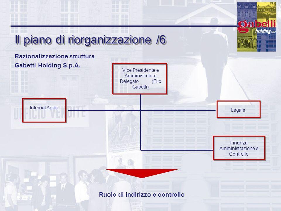 Il piano di riorganizzazione /6 Ruolo di indirizzo e controllo Razionalizzazione struttura Gabetti Holding S.p.A. Vice Presidente e Amministratore Del