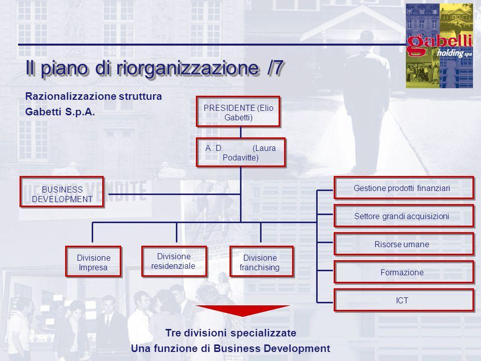 Il piano di riorganizzazione /7 Razionalizzazione struttura Gabetti S.p.A. PRESIDENTE (Elio Gabetti) A. D. (Laura Podavitte) BUSINESS DEVELOPMENT Divi