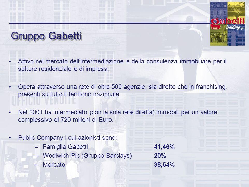 Gruppo Gabetti Attivo nel mercato dellintermediazione e della consulenza immobiliare per il settore residenziale e di impresa. Opera attraverso una re