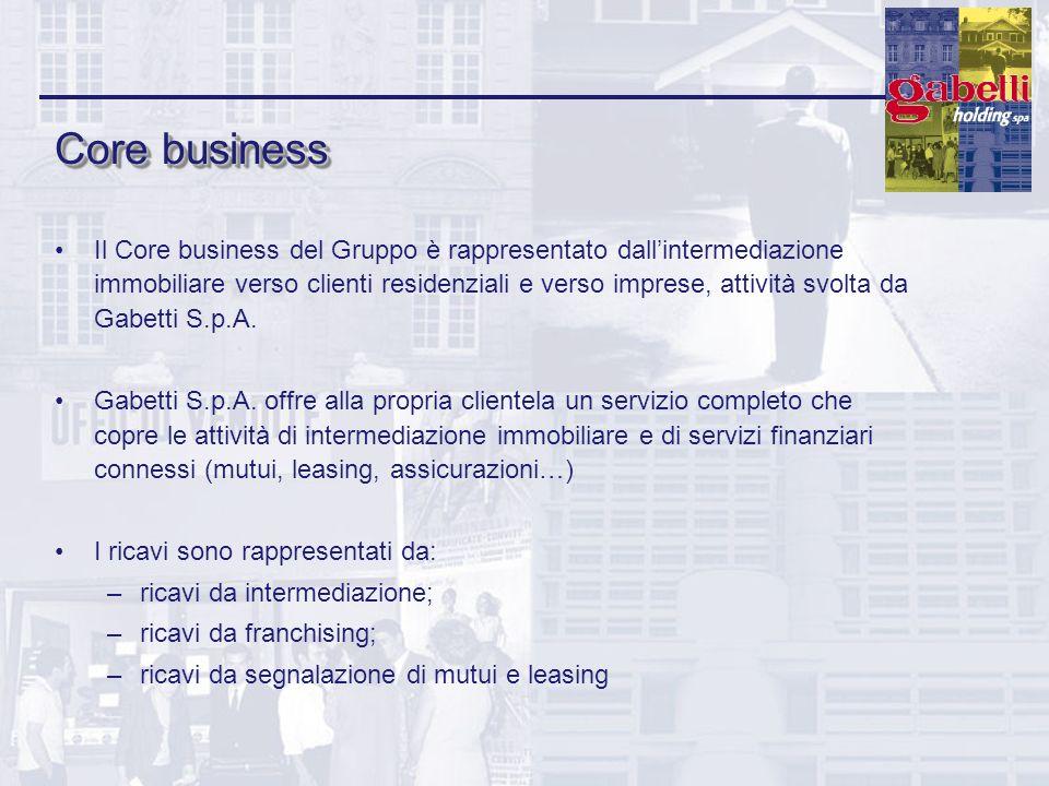 Core business Il Core business del Gruppo è rappresentato dallintermediazione immobiliare verso clienti residenziali e verso imprese, attività svolta