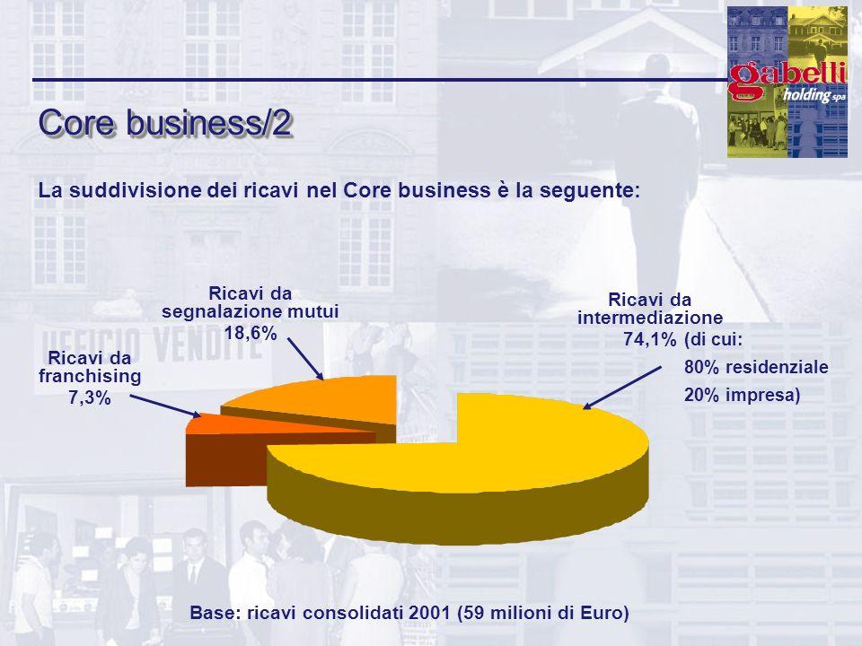Core business/2 La suddivisione dei ricavi nel Core business è la seguente: Ricavi da intermediazione 74,1% Ricavi da segnalazione mutui 18,6% Ricavi