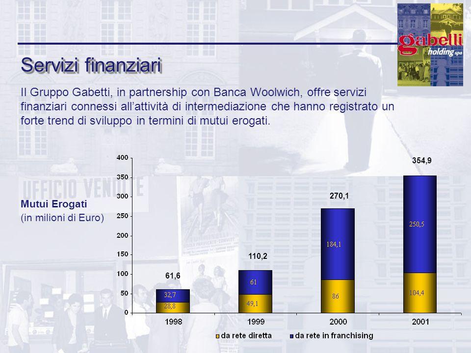 Servizi finanziari Il Gruppo Gabetti, in partnership con Banca Woolwich, offre servizi finanziari connessi allattività di intermediazione che hanno re
