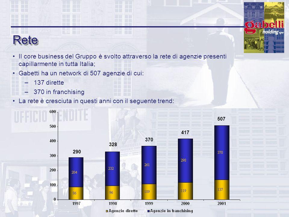 ReteRete Il core business del Gruppo è svolto attraverso la rete di agenzie presenti capillarmente in tutta Italia; Gabetti ha un network di 507 agenz