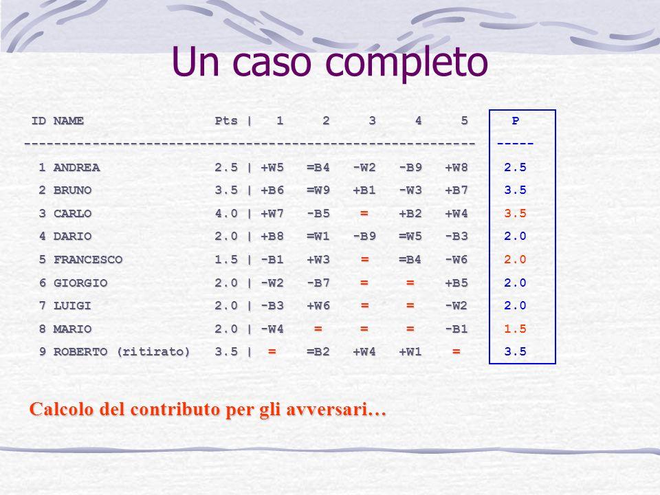 Un caso completo ID NAME Pts | 1 2 3 4 5 ID NAME Pts | 1 2 3 4 5----------------------------------------------------------- 1 ANDREA 2.5 | +W5 =B4 -W2