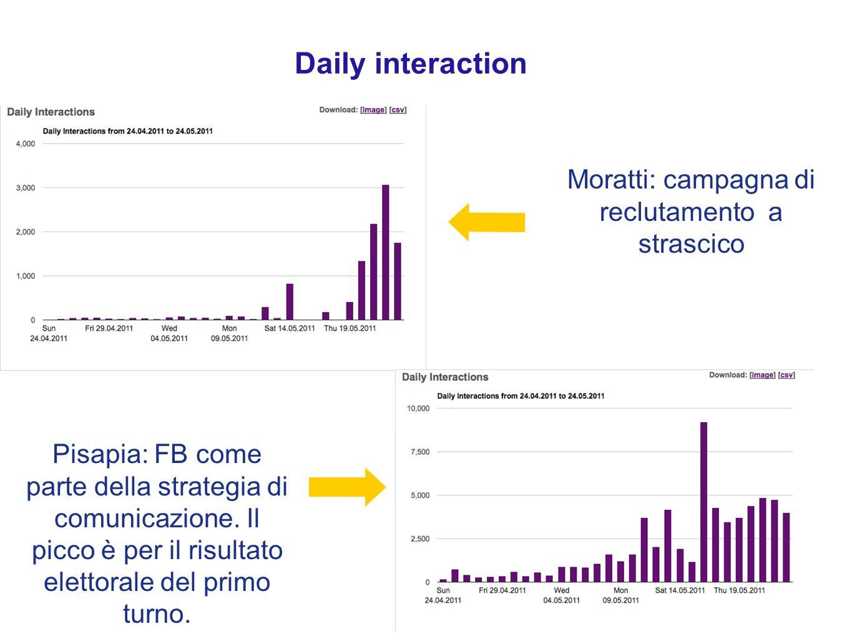 Comparazione daily interaction Il Like può essere visto come segno di maggior vicinanza tra il candidato e i suoi elettori?