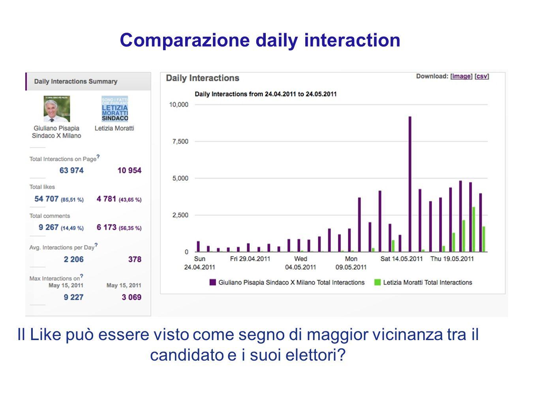 Comparazione daily interaction Il Like può essere visto come segno di maggior vicinanza tra il candidato e i suoi elettori
