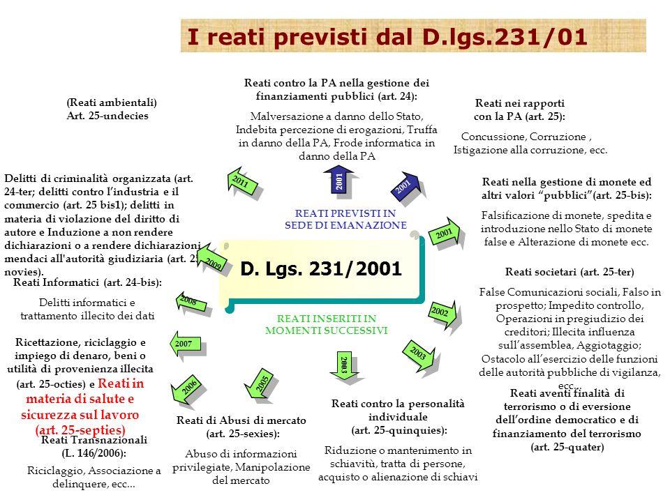 D. Lgs. 231/2001 Reati contro la PA nella gestione dei finanziamenti pubblici (art. 24): Malversazione a danno dello Stato, Indebita percezione di ero
