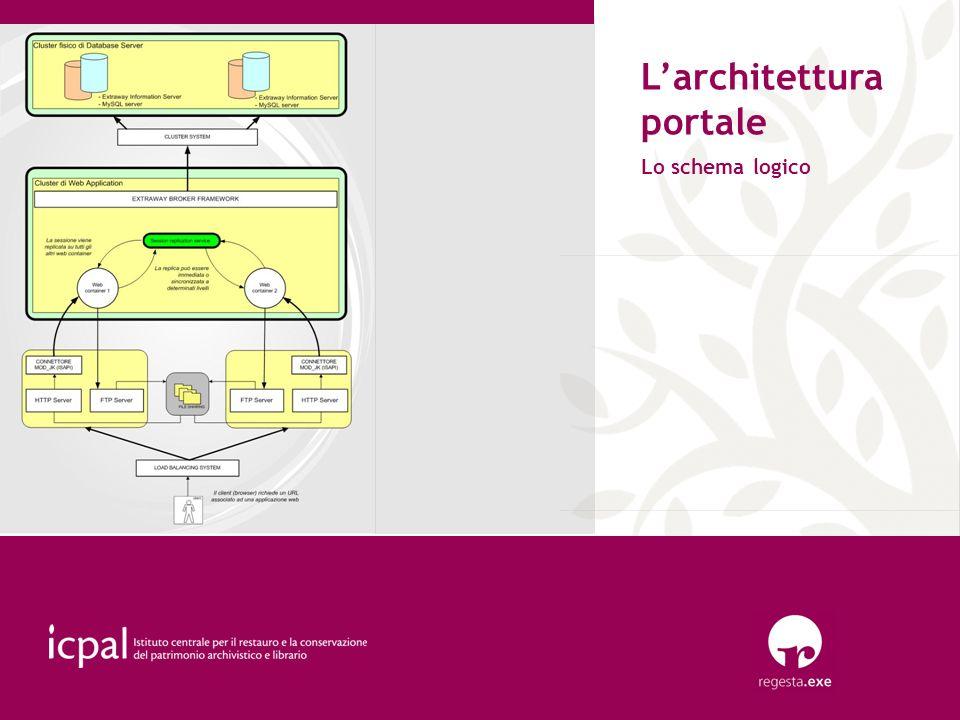 Larchitettura portale Lo schema logico