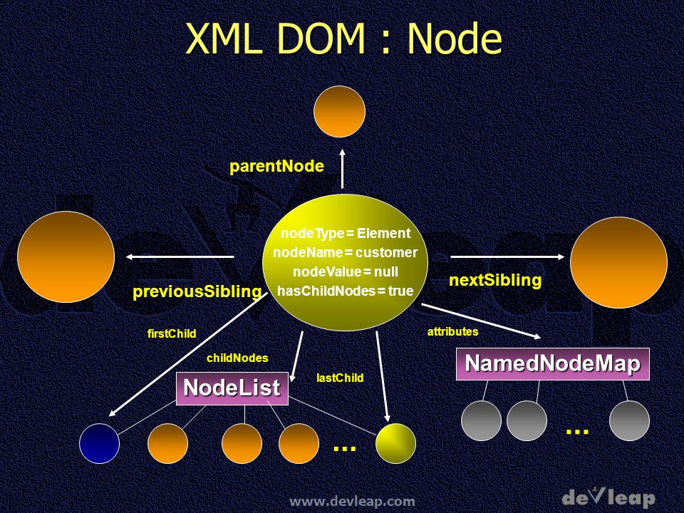 www.devleap.com XML DOM : Node nodeType = Element nodeName = customer nodeValue = null hasChildNodes = true previousSibling nextSibling parentNode Nam