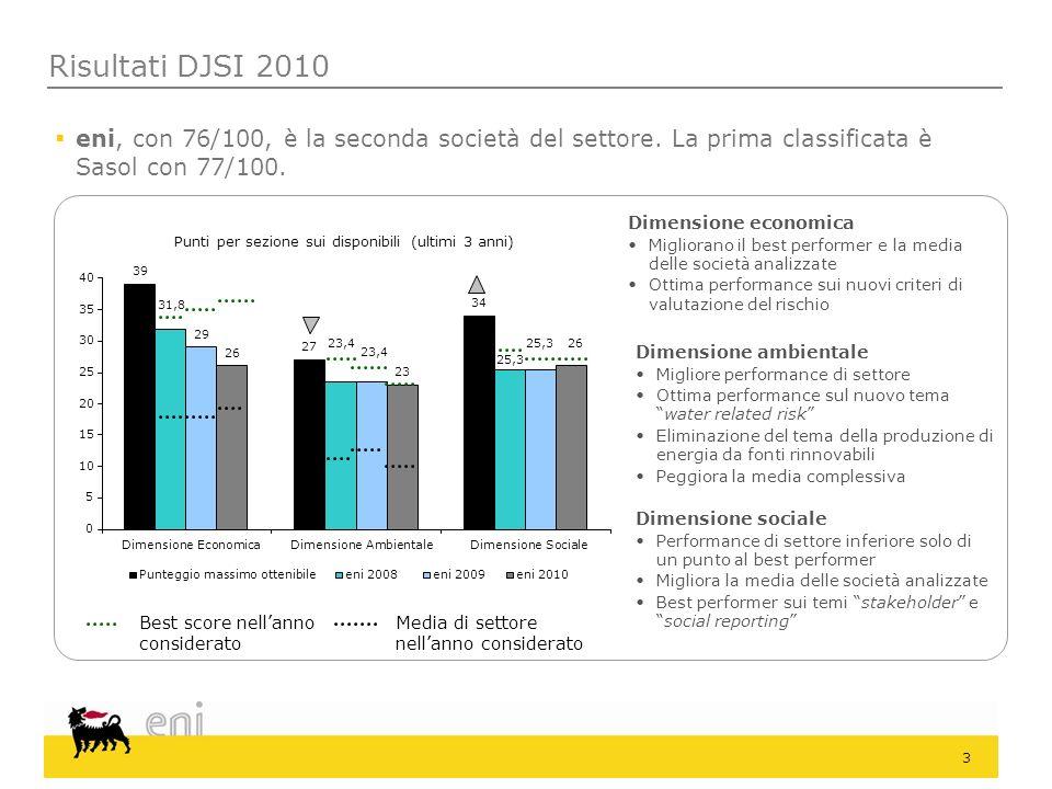 3 Risultati DJSI 2010 eni, con 76/100, è la seconda società del settore. La prima classificata è Sasol con 77/100. Best score nellanno considerato Med