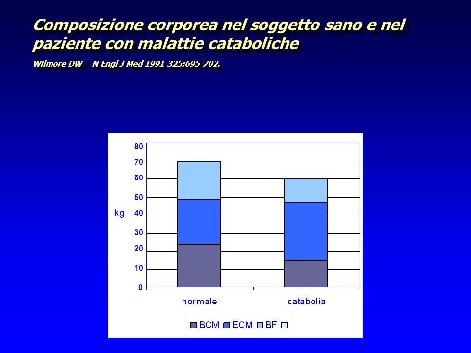 Composizione corporea nel soggetto sano e nel paziente con malattie cataboliche Wilmore DW – N Engl J Med 1991 325:695-702. 0 10 20 30 40 50 60 70 80