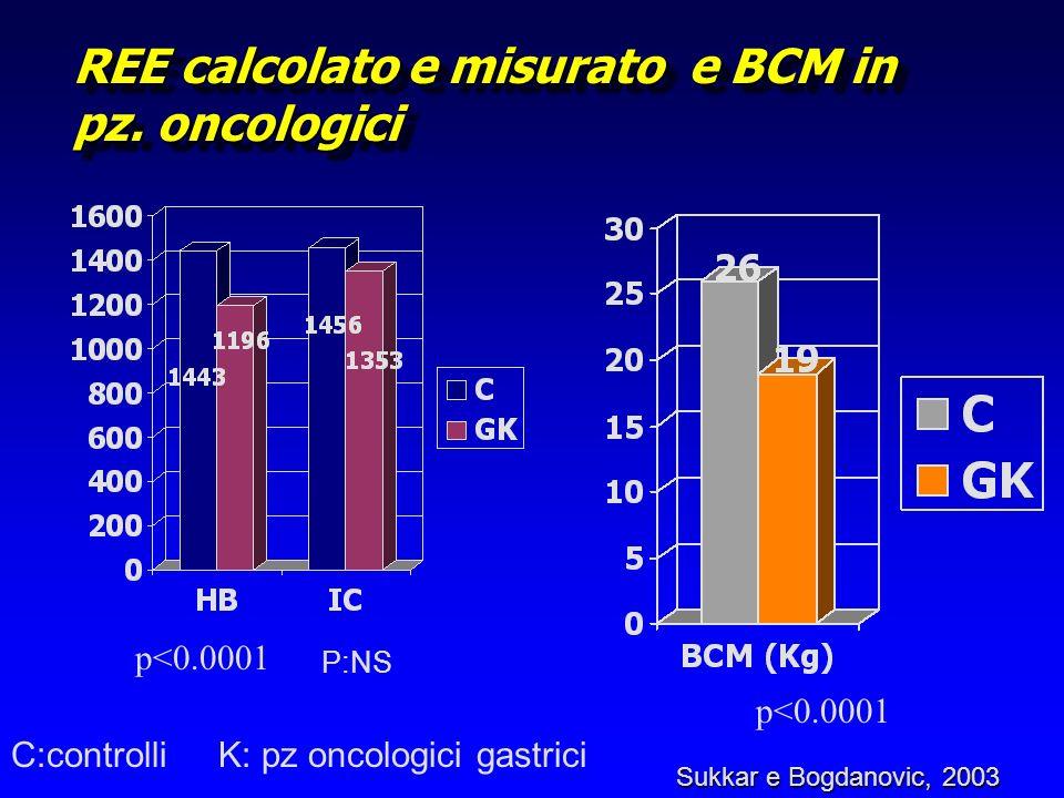 REE calcolato e misurato e BCM in pz. oncologici p<0.0001 P:NS p<0.0001 Sukkar e Bogdanovic, 2003 C:controlli K: pz oncologici gastrici
