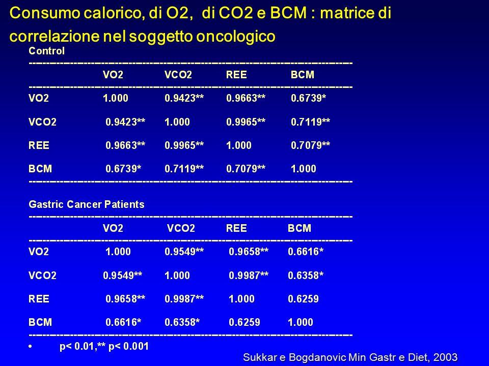 Consumo calorico, di O2, di CO2 e BCM : matrice di correlazione nel soggetto oncologico Sukkar e Bogdanovic Min Gastr e Diet, 2003