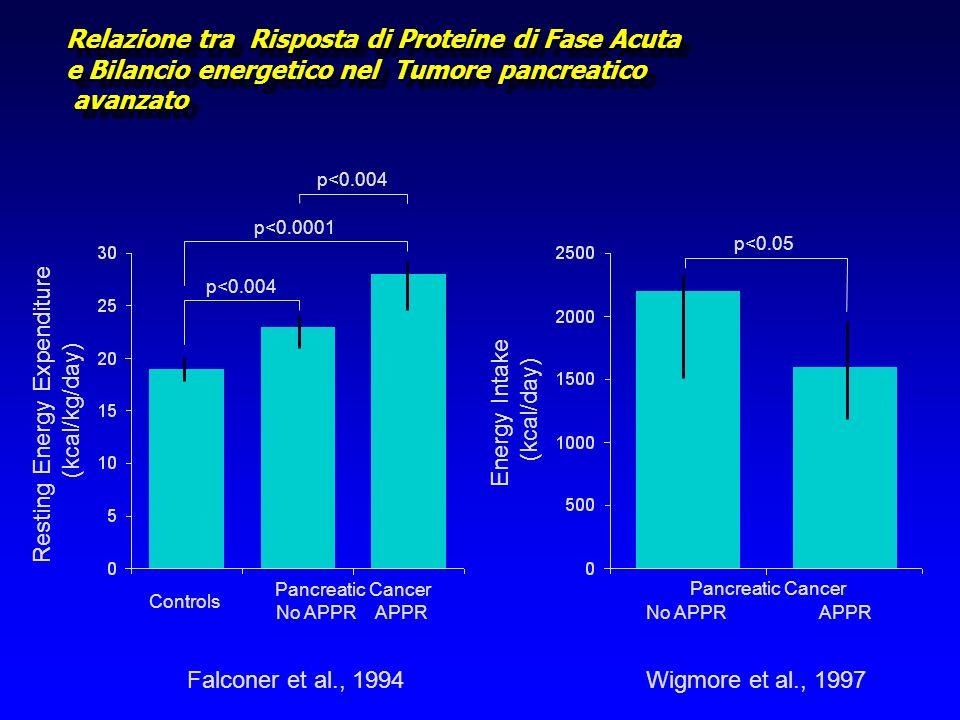 Relazione tra Risposta di Proteine di Fase Acuta e Bilancio energetico nel Tumore pancreatico avanzato Resting Energy Expenditure (kcal/kg/day) Energy