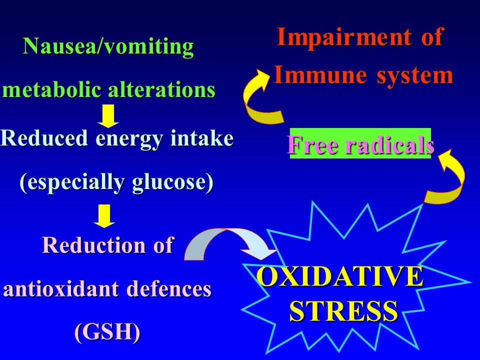 Reduced energy intake (especially glucose) Nausea/vomiting metabolic alterations Reduction of antioxidant defences antioxidant defences(GSH) Impairmen