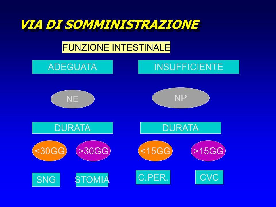 VIA DI SOMMINISTRAZIONE FUNZIONE INTESTINALE ADEGUATAINSUFFICIENTE NE NP DURATA <30GG>30GG<15GG>15GG C.PER. SNGSTOMIA CVC
