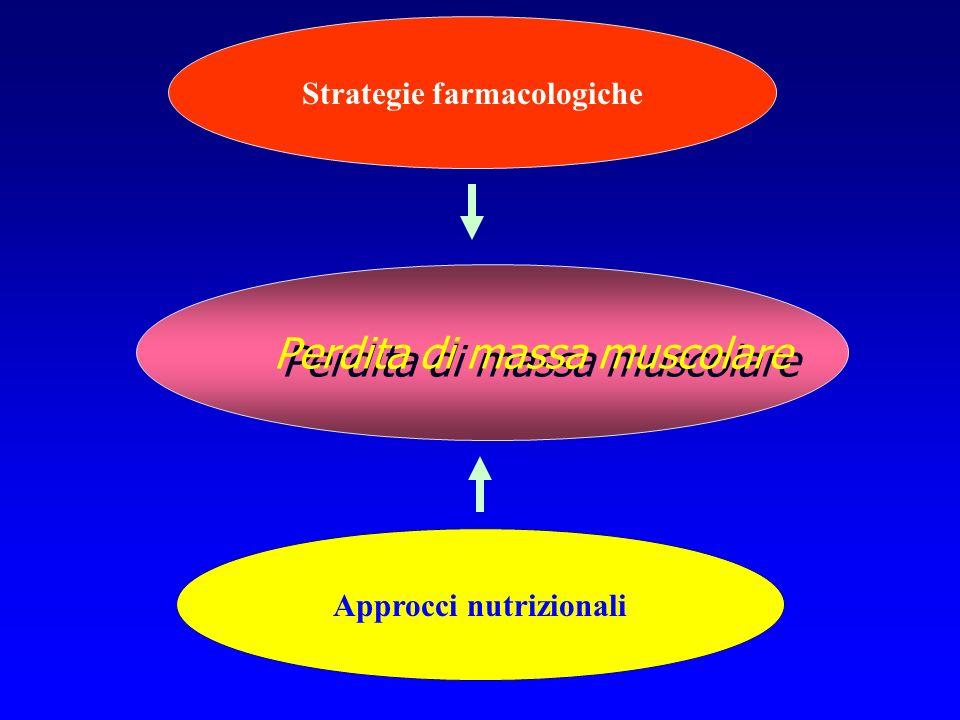 Perdita di massa muscolare Approcci nutrizionali Strategie farmacologiche