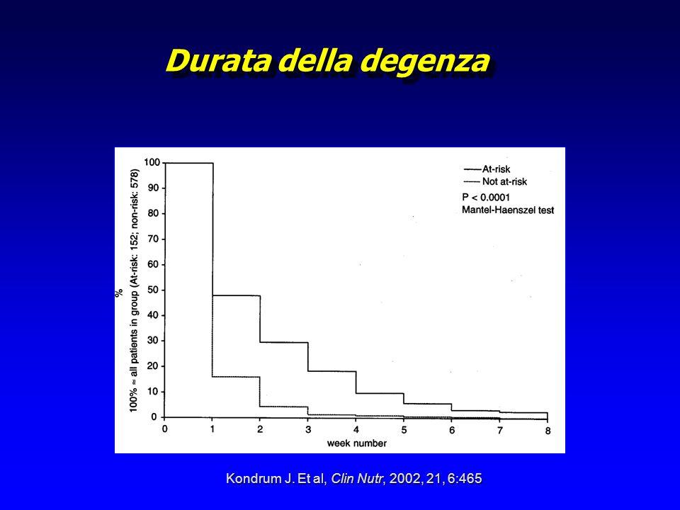 Calo ponderale e cancro La perdita di peso è spesso il primo sintomo di neoplasia.