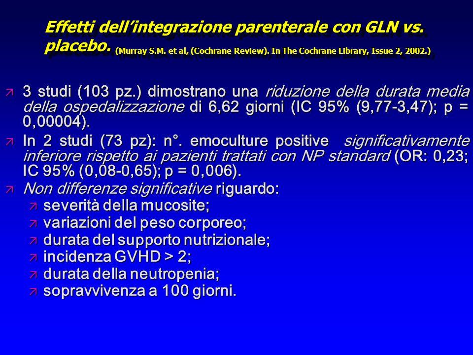 Effetti dellintegrazione parenterale con GLN vs. placebo. (Murray S.M. et al, (Cochrane Review). In The Cochrane Library, Issue 2, 2002.) ä 3 studi (1