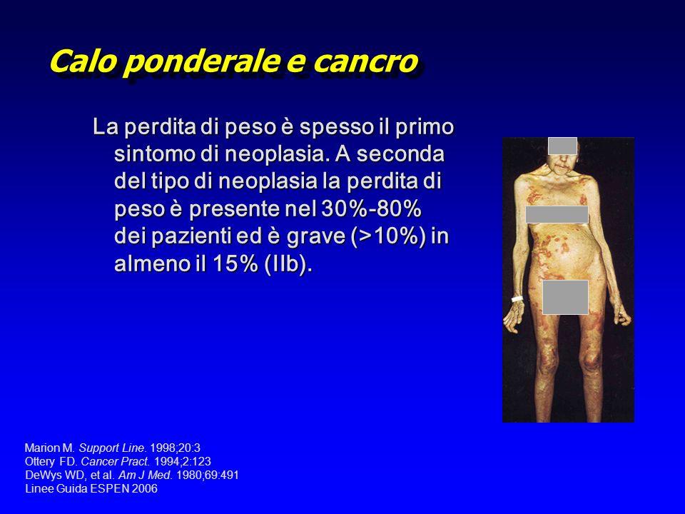 Calo ponderale e cancro La perdita di peso è spesso il primo sintomo di neoplasia. A seconda del tipo di neoplasia la perdita di peso è presente nel 3