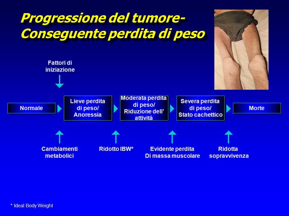 Ruolo degli EPA ä Risposta infiammatoria ä Produzione di citochine pro-infiammatorie ä APPR attenuata ä Livelli / attività dei fattori che inducono proteolisi (PIF) ä Diminuzione della perdita di peso correlata al tumore ä Aumento della sopravvivenza