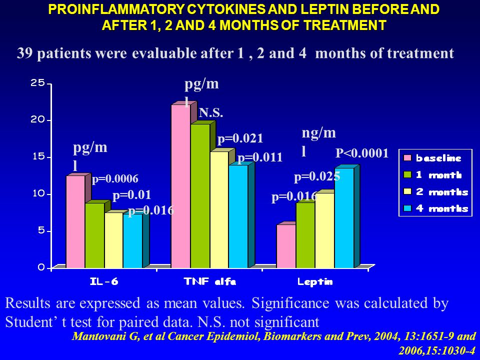 PROINFLAMMATORY CYTOKINES AND LEPTIN BEFORE AND AFTER 1, 2 AND 4 MONTHS OF TREATMENT Results are expressed as mean values. Significance was calculated