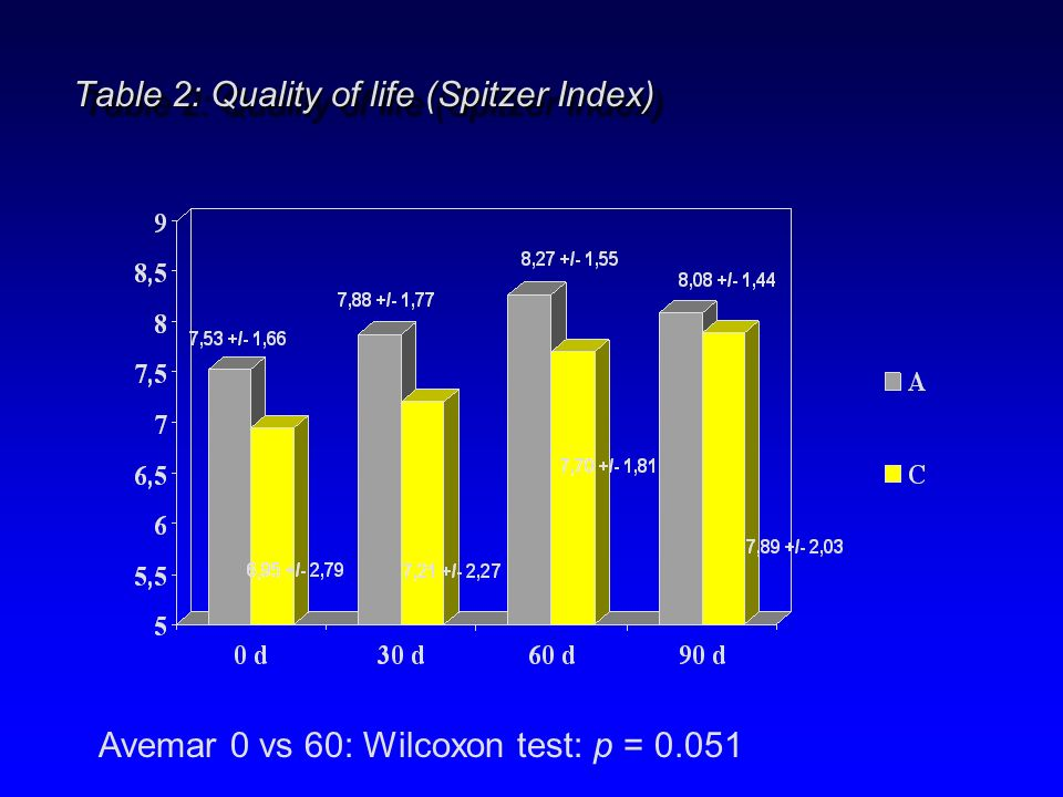 Table 2: Quality of life (Spitzer Index) Avemar 0 vs 60: Wilcoxon test: p = 0.051