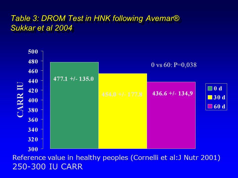 Table 3: DROM Test in HNK following Avemar® Sukkar et al 2004 Reference value in healthy peoples (Cornelli et al:J Nutr 2001) 250-300 IU CARR 0 vs 60: