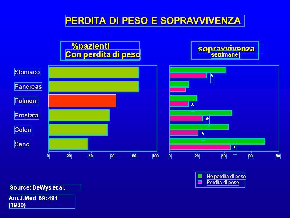 Perdita di peso No perdita di peso 100806040200 Stomaco Pancreas Polmoni Prostata Colon Seno 806040200 PERDITA DI PESO E SOPRAVVIVENZA %pazienti Con p