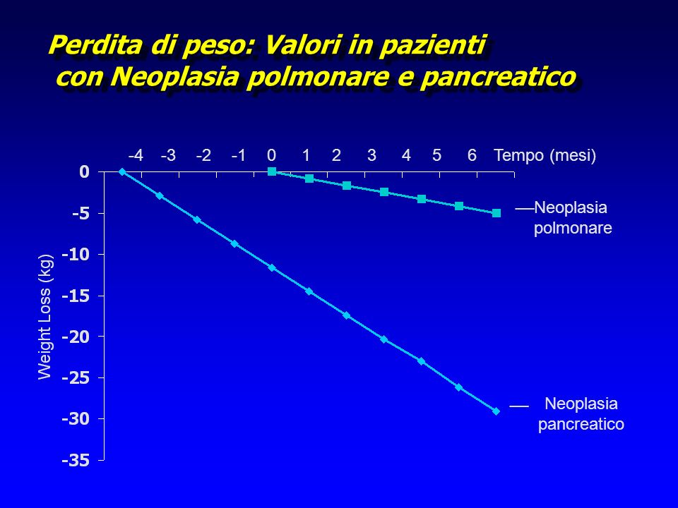 Adapted from Gogos, 1998 Cancer 82:395 EPA per os nel pz.