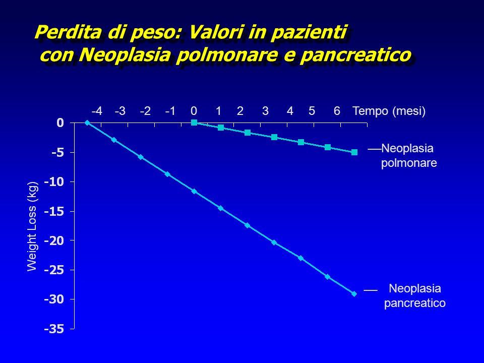 Perdita di peso: Valori in pazienti con Neoplasia polmonare e pancreatico -4-3 Neoplasia pancreatico Neoplasia polmonare -21024365Tempo (mesi) __