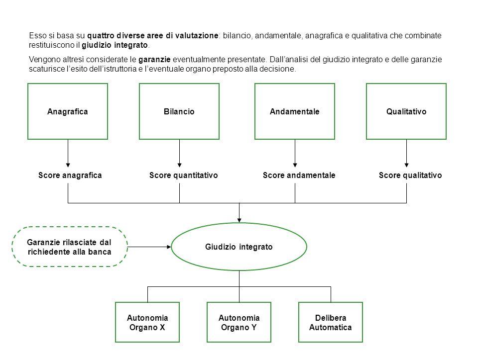 AnagraficaBilancioAndamentaleQualitativo Score anagraficaScore quantitativoScore andamentaleScore qualitativo Giudizio integrato Garanzie rilasciate d