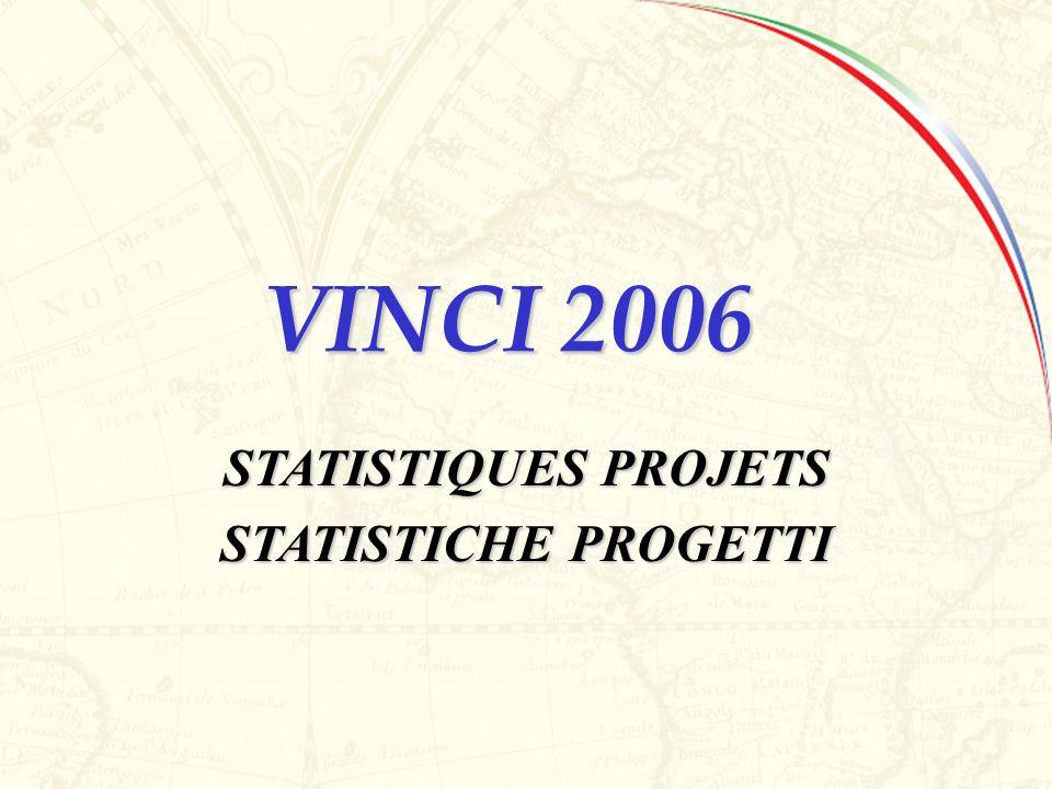 Vinci 2006 TOT PROJETS DEPOSES TOT PROGETTI PRESENTATI TOT PROJETS ELIGIBLES TOT PROGETTI ELEGGIBILI