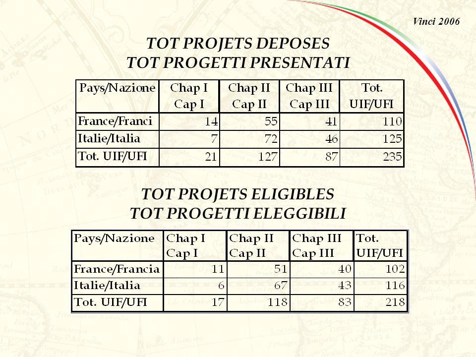 Vinci 2006PROJETS DEPOSES PROGETTI PRESENTATI