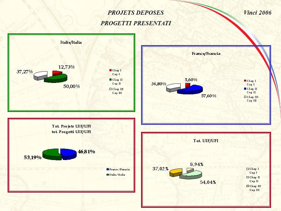 Vinci 2006 PROJETS DEPOSES PROGETTI PRESENTATI CHAP.