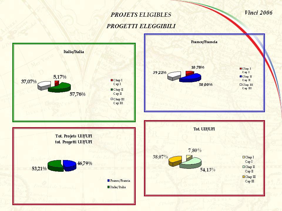 PROJETS DEPOSES PAR SEXE PROGETTI PRESENTATI PER SESSO CHAP. II /CAP. II M F Vinci 2006