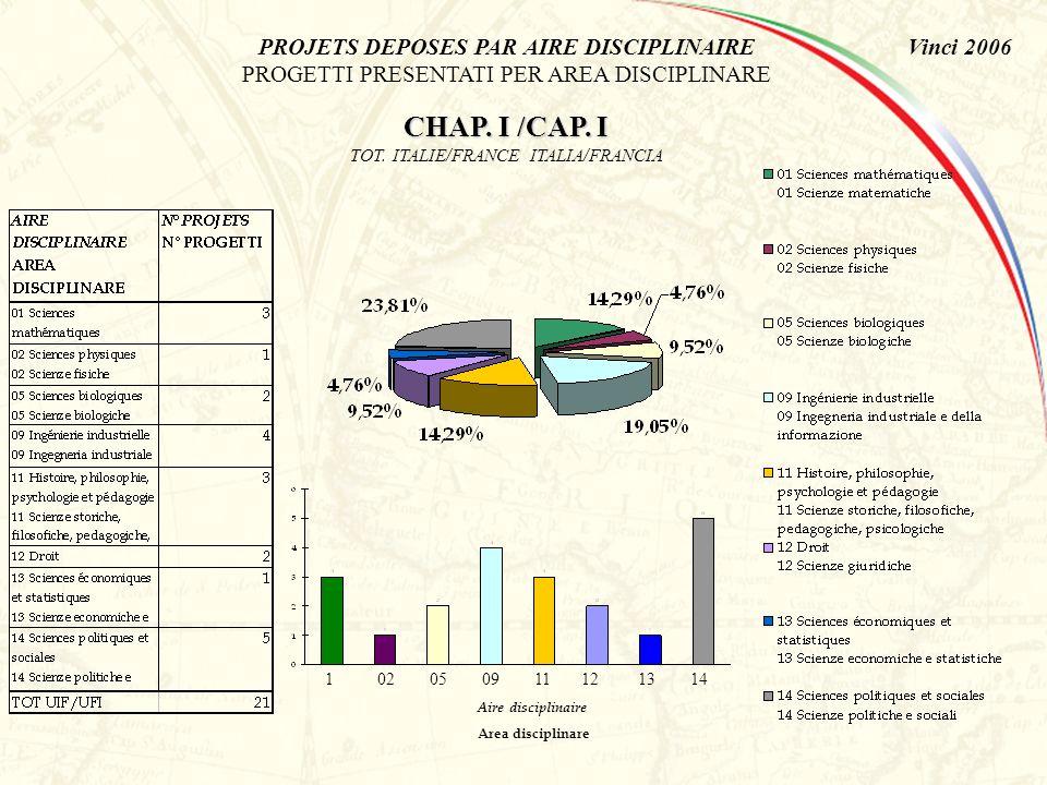 Vinci 2006PROJETS ELIGIBLES PAR AIRE DISCIPLINAIRE PROGETTI ELEGGIBILI PER AREA DISCIPLINARE CHAP.