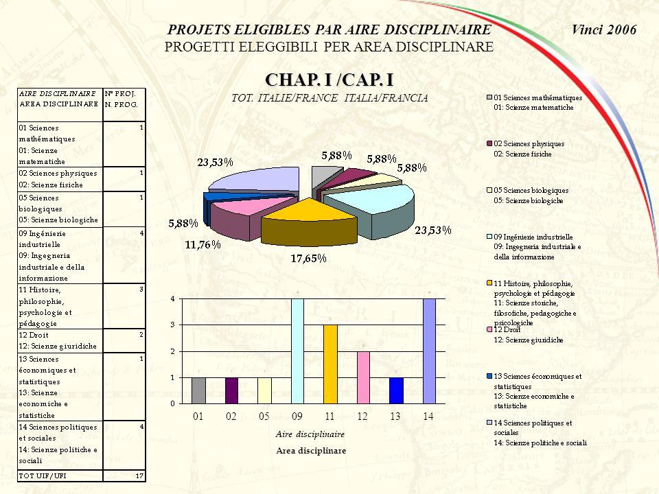 Vinci 2006 PROJETS DEPOSES PAR AIRE DISCIPLINAIRE PROGETTI PRESENTATI PER AREA DISCIPLINARE CHAP.