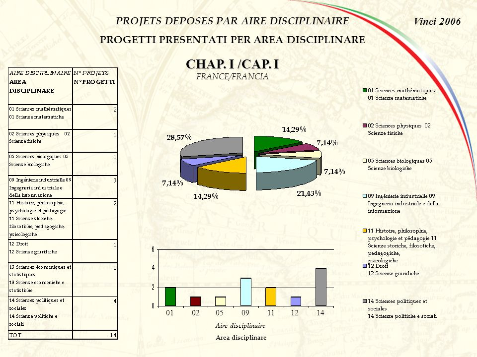 Vinci 2006 PROJETS ELIGIBLES PAR AIRE DISCIPLINAIRE PROGETTI ELEGGIBILI PER AREA DISCIPLINARE CHAP.