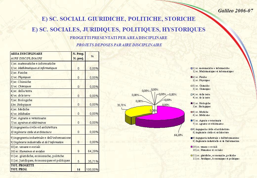 Galileo 2006-07 E) SC. SOCIALI. GIURIDICHE, POLITICHE, STORICHE E) SC.