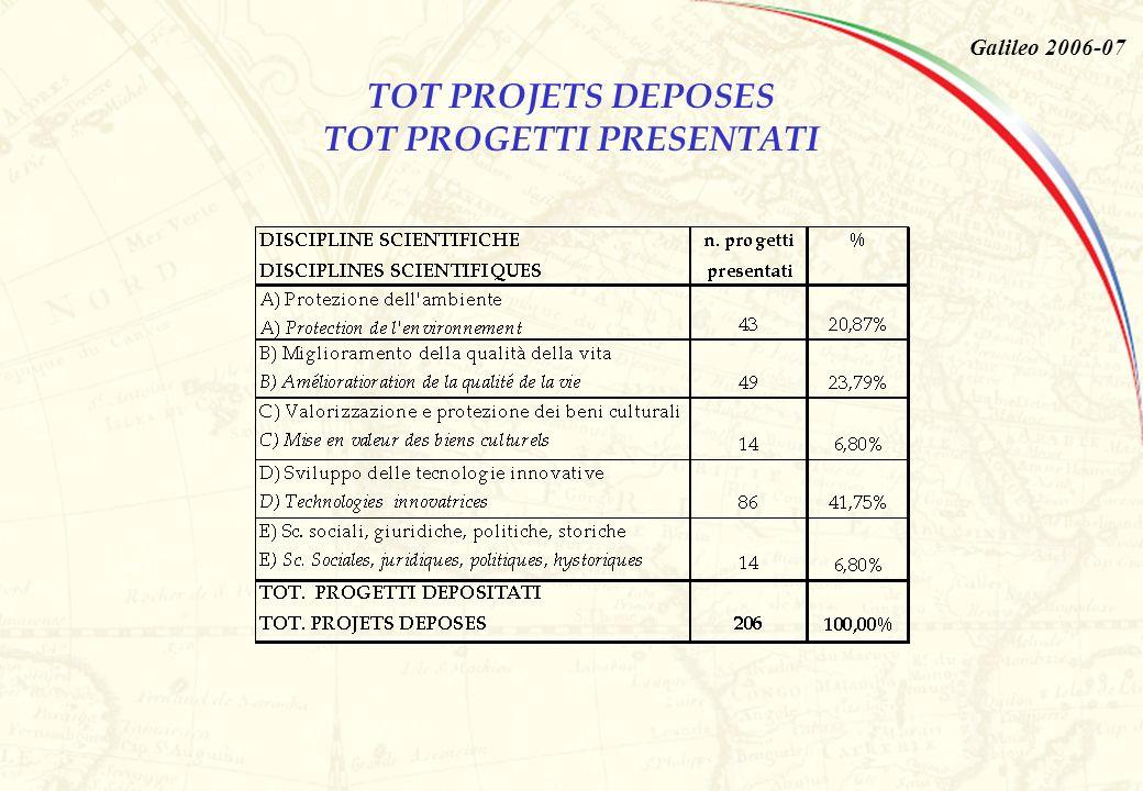 Galileo 2006-07 TOT. PROGETTI PER SEDE ITALIANA TOT. PROJETS PAR SIEGE ITALIEN
