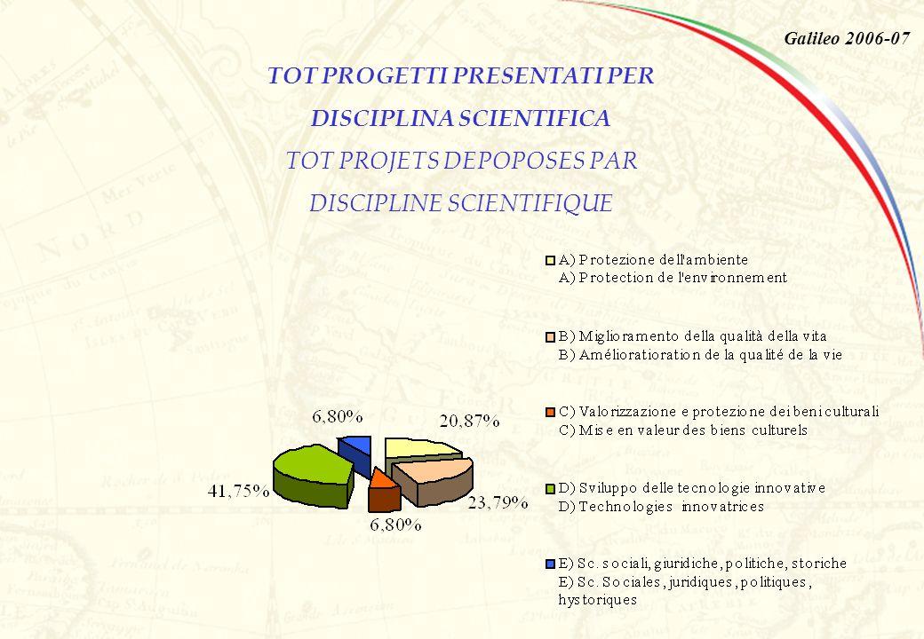 TOT PROGETTI PRESENTATI PER DISCIPLINA SCIENTIFICA TOT PROJETS DEPOPOSES PAR DISCIPLINE SCIENTIFIQUE