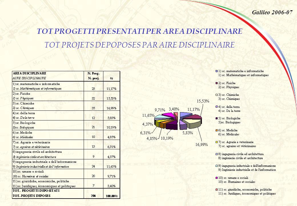 Galileo 2006-07 TOT PROGETTI PRESENTATI PER AREA DISCIPLINARE TOT PROJETS DEPOPOSES PAR AIRE DISCIPLINAIRE