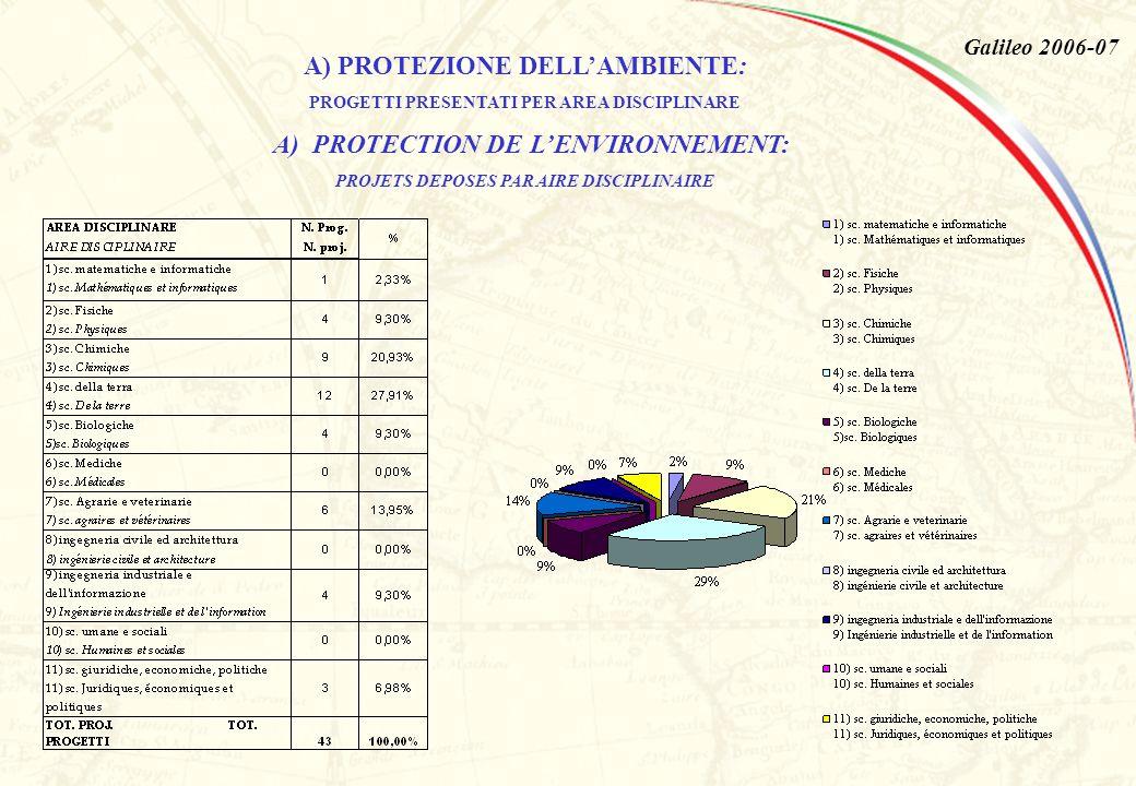 Galileo 2006-07 A) PROTEZIONE DELLAMBIENTE: PROGETTI PRESENTATI PER AREA DISCIPLINARE A) PROTECTION DE LENVIRONNEMENT: PROJETS DEPOSES PAR AIRE DISCIPLINAIRE