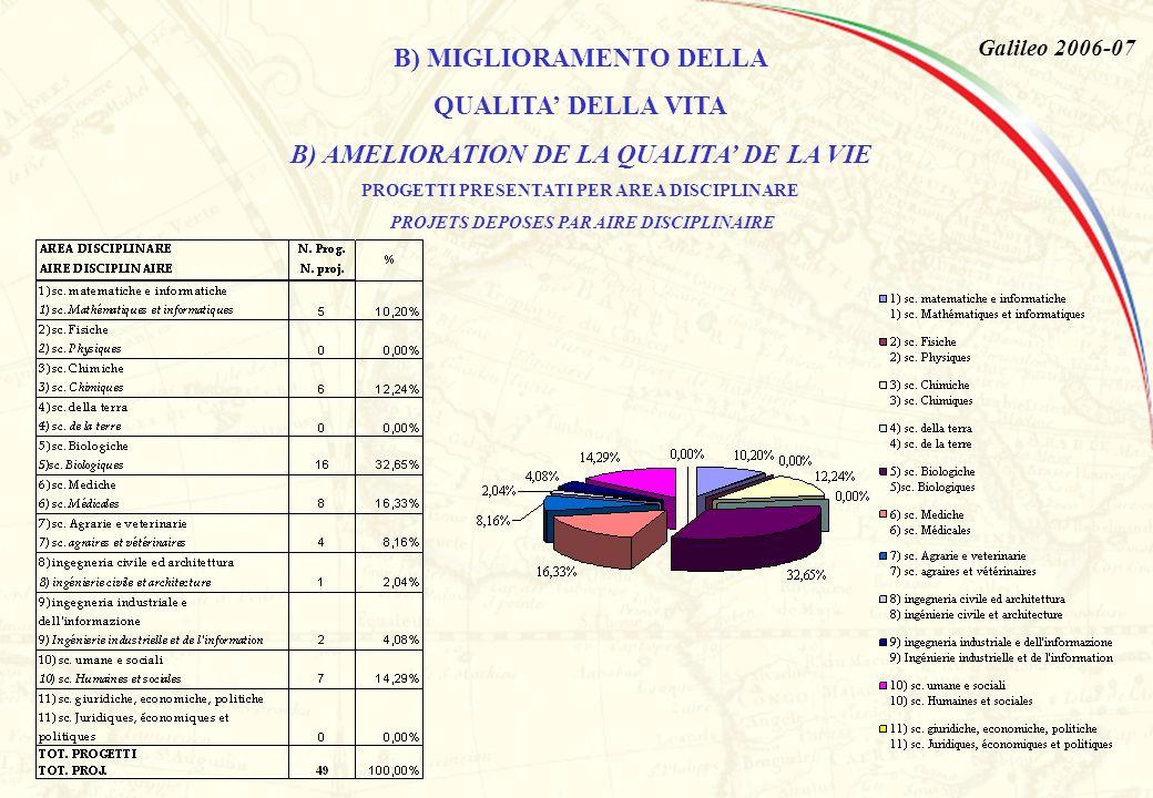 Galileo 2006-07 B) MIGLIORAMENTO DELLA QUALITA DELLA VITA B) AMELIORATION DE LA QUALITA DE LA VIE PROGETTI PRESENTATI PER AREA DISCIPLINARE PROJETS DEPOSES PAR AIRE DISCIPLINAIRE